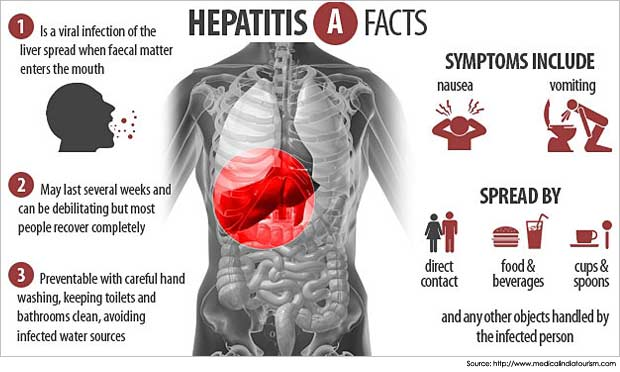 what-is-hepatitis-a-_-symptoms_homoeopathy-prevention