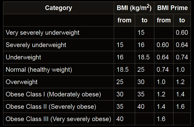 BMI chart to calculate overweight and obesity