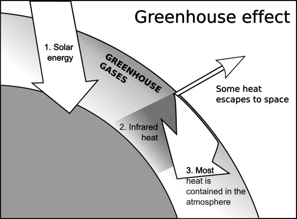 What is greenhouse effect its causes outcome natural energy hub what is greenhouse effect causes ccuart Images